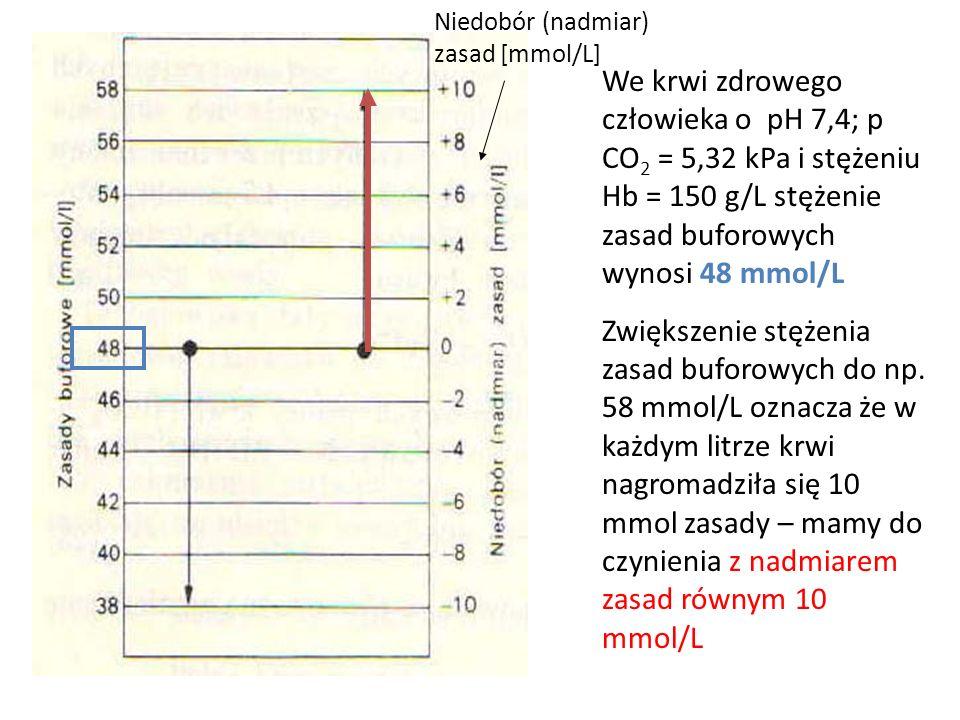 Niedobór (nadmiar) zasad [mmol/L]